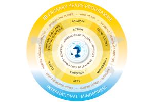 Saint John's International School Primary Years Programme (PYP)