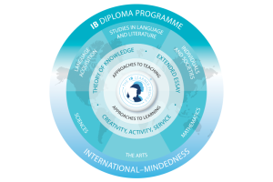Saint John's International School IB Diploma