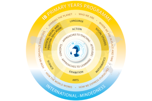 Saint John's International School Primary Years Programme (PYP)