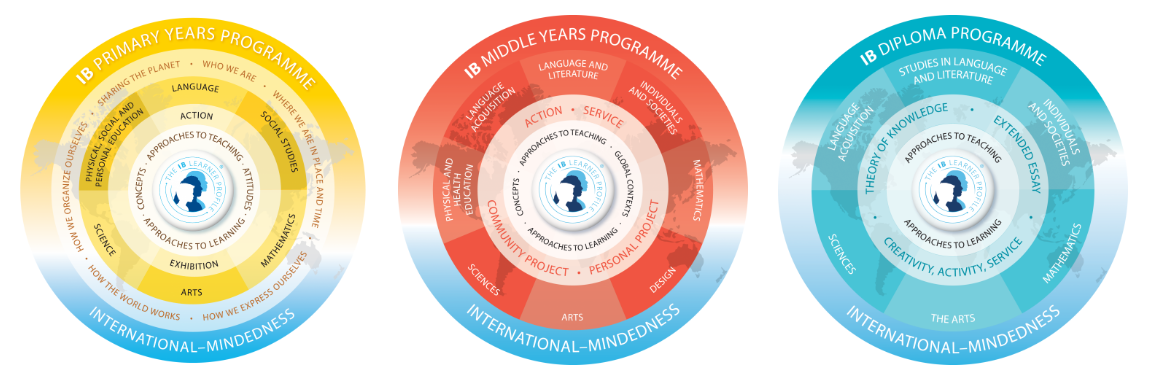 Baccalauréat international école Montgomery Bruxelles